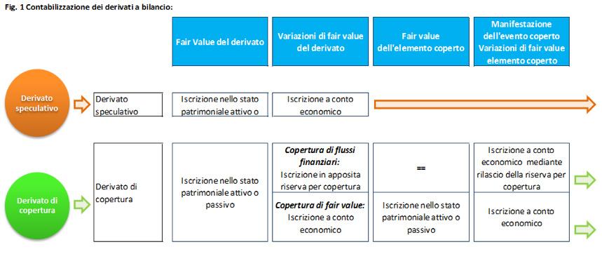 novita-bilancio-2016-strumenti-finanziari-derivati-regole-generali